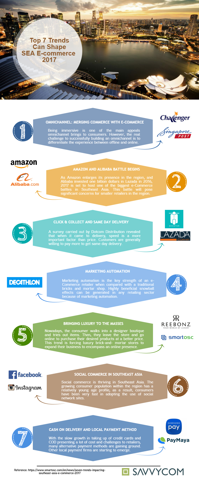 7trends-impacting-southest-asia-ecommerce-in-2017