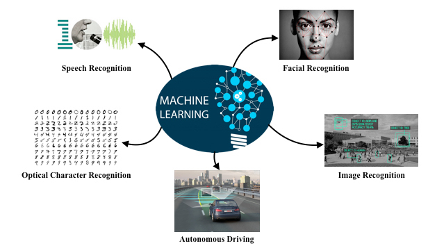 machine-learning-applications