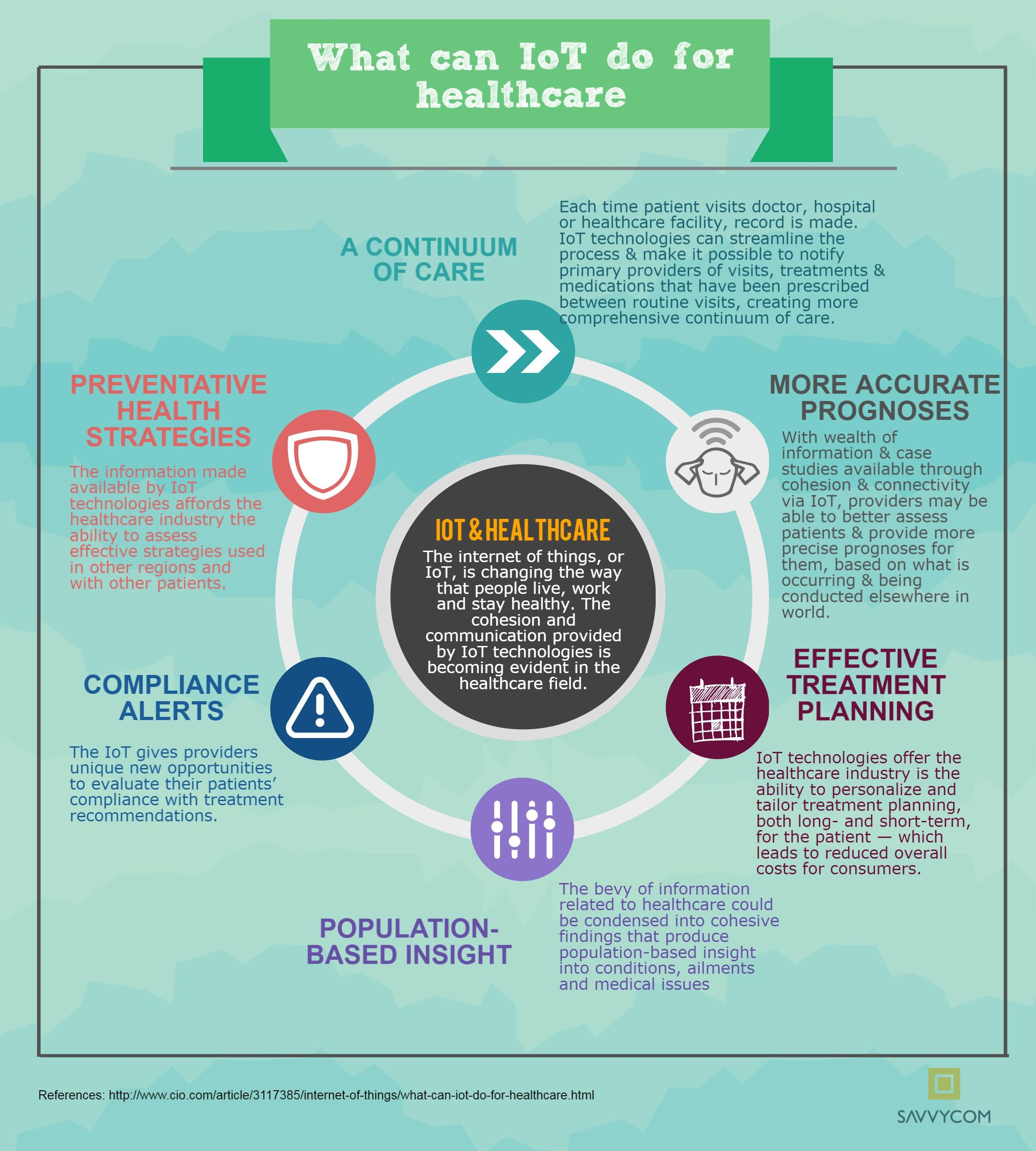 WHAT-CAN-IOT-DO-FOR-HEALTHCARE