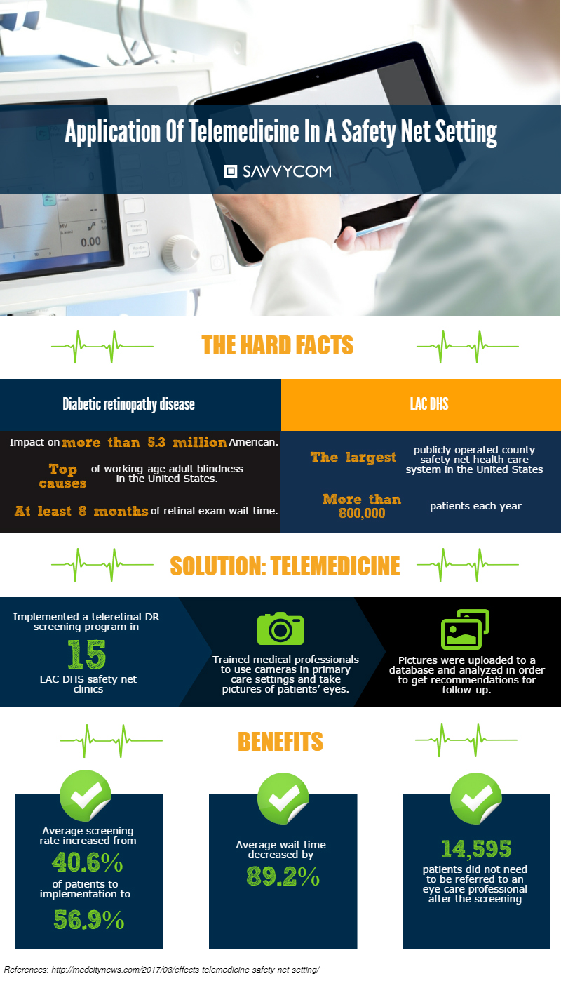 what-are-the-effects-of-telemedicine-in-a-safety-net-setting