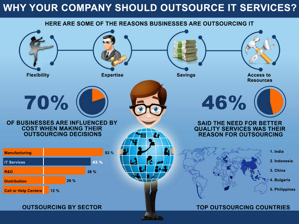 outsourcing-an-app-idea-4-steps-2