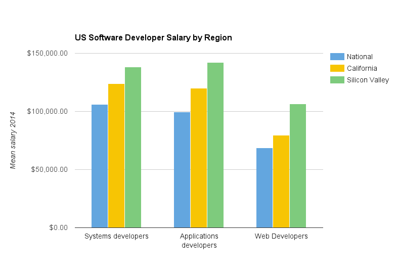 salary by region, software developer salary, us software developer salary, states