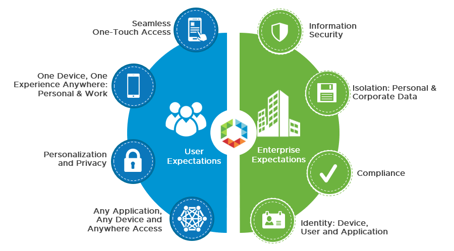 Differences-between-Enterprise-Apps-Consumer-Apps1