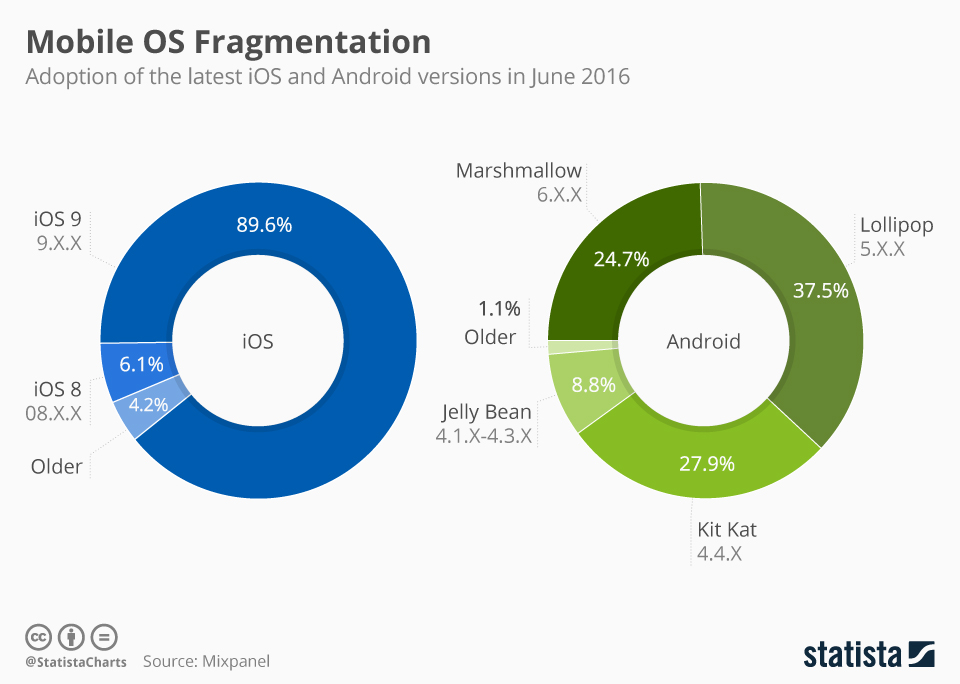 fragmentation for ios and android app