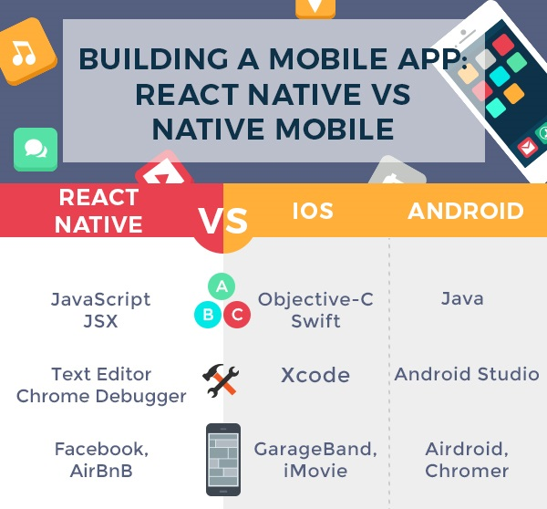 programming language for building react native vs native apps