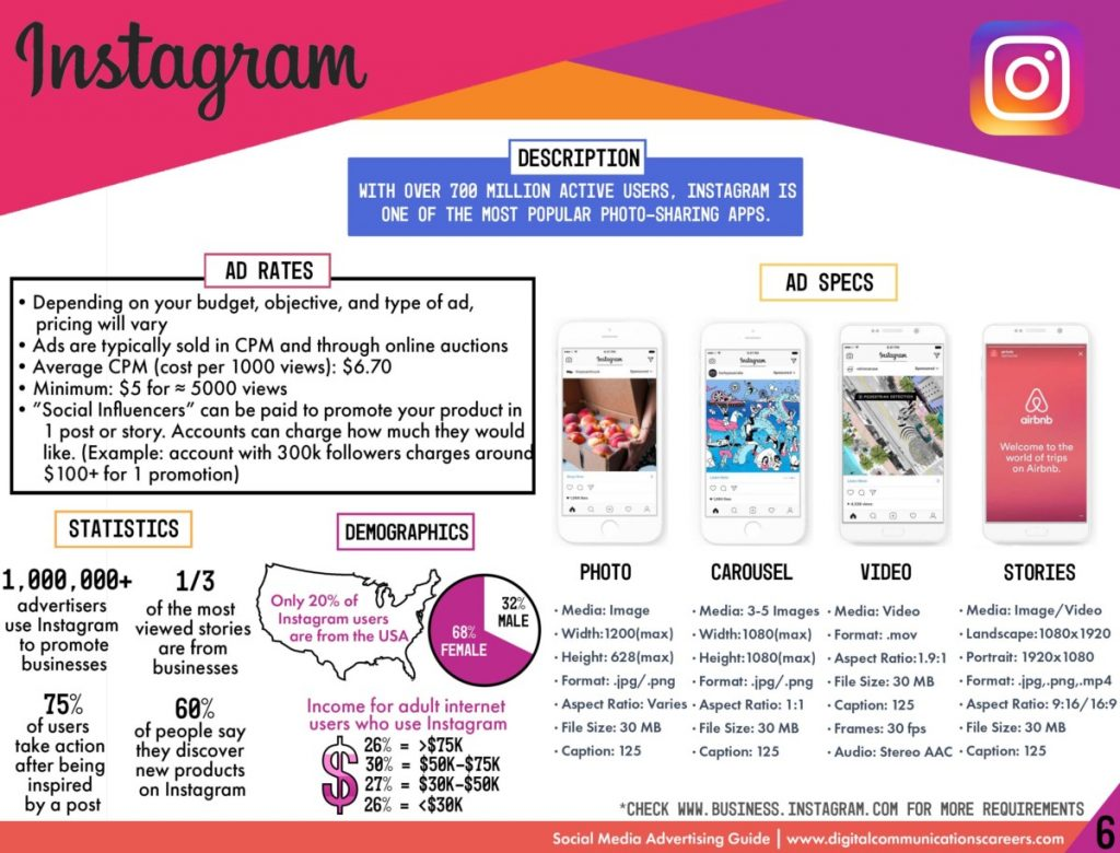facts about Instagram; how to make an app like Instagram