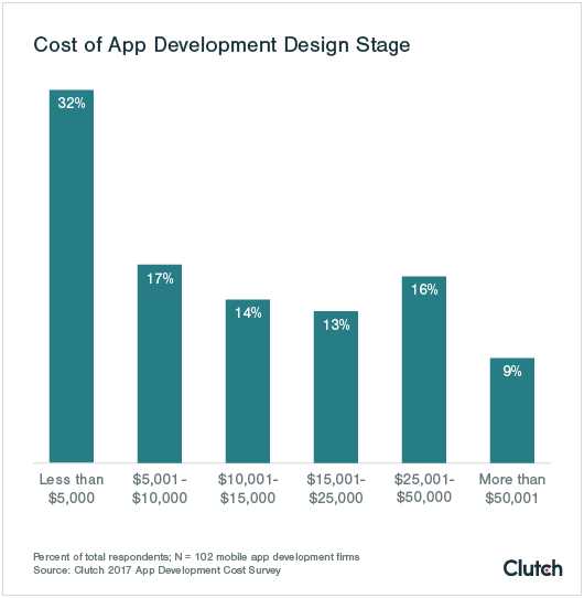 App Pricing: How much does an app cost to develop?