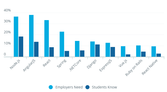 10 frameworks hiring managers need vs. students know Savvyccom